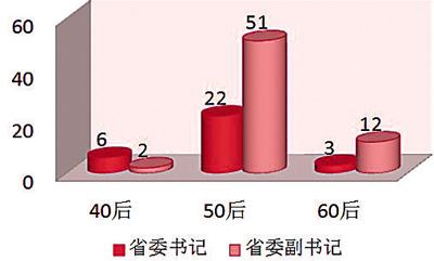 Edad de los Secretarios del Partido (en rojo) y de los Vice-secretarios (en rosa). Como se puede ver, los nacidos en los 50 siguen siendo mayoría.