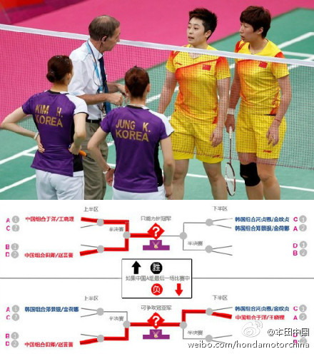 En la imagen de arriba se puede ver como el árbitro advierte a las jugadoras chinas y surcoreanas. En la imagen de abajo, compartida en Sina Weibo, se explica como una victoria de Yu Yang y Wang Xiaoli hubiera significado que estarían en el mismo cuadro (el de arriba, en color rojo) que sus compatriotas chinas. En caso de perder, las dos parejas chinas sólo podrían haberse enfrentado en la final.