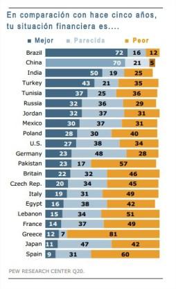 Un 70% de los chinos considera que está económicamente mejor ahora que hace cinco años.