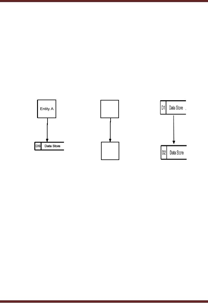 Rules for DFDsEntity Relationship Diagram Information Systems