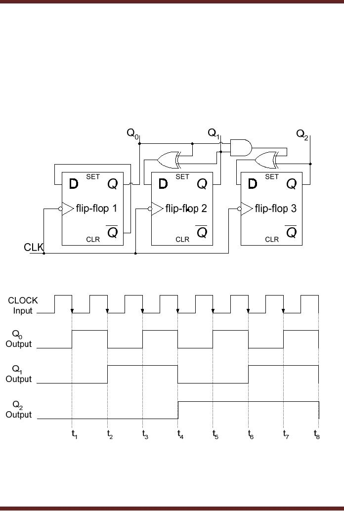 Circuit Diagram 3 Bit Synchronous Binary Counter Electrical Circuit