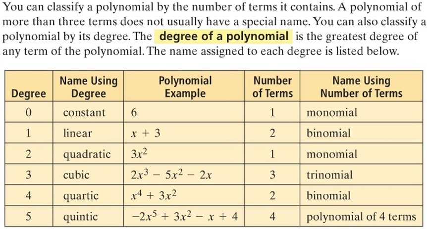 How do you write a polynomial in standard form, then classify it by