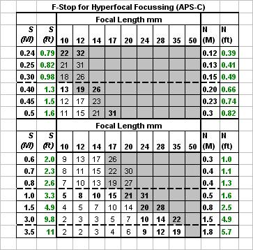 Hyperfocal focus  EF 17-40 L - Need Help ! Photonet Photography