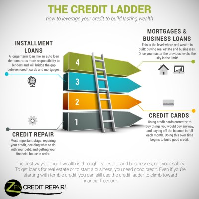The Credit Ladder: How to Leverage Your Way into The 1% | Zen Credit Repair