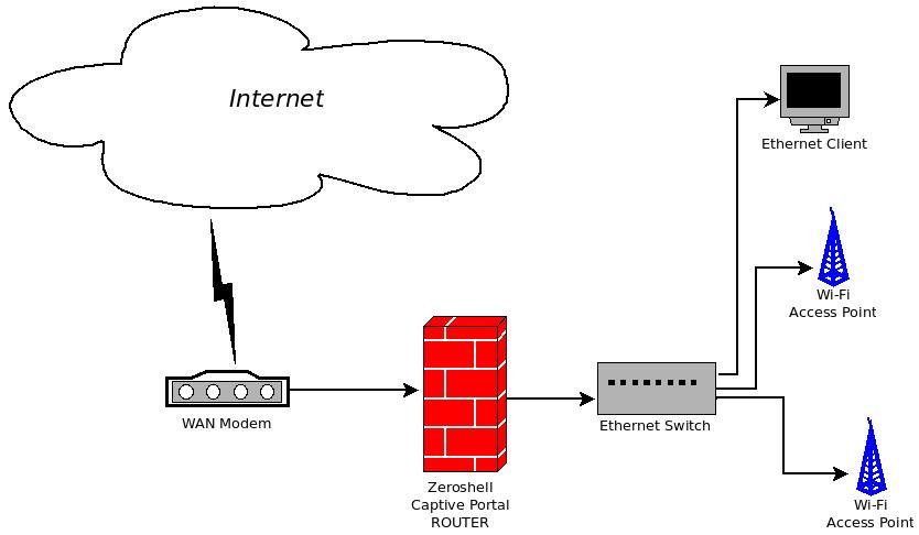 Hotspot using Captive Portal - Zeroshell Linux Router
