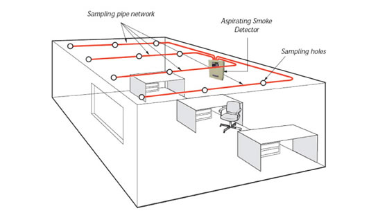 fire alarm systems fire alarm system diagram
