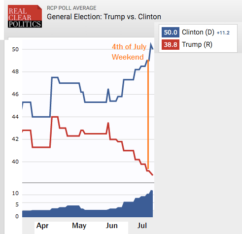 Dip in Trump's Poll Numbers Due to Supporters Who Died in Firework Related Accidents, Firecracker death, face blown off, Donald Trump 2016, president, election, politics, most controversial quotes donald trump, shit donald J trump says, worst dumbest stupidest horrifying racist things trump has said, trump hates mexicans, thousands of trump supporters died in firework accidents, shenanigans, risk averse moms, housewife demographic best 2016 memes, this week, this month, trailing Hillary Clinton, largest gap in decades come Election Day, people who aren't soon to die, poll numbers have plunged to new lows, 5% drop, double digits, bernie sanders, hillary clinton, GOP, analytics, election statistics, satire news, humor, funny, laugh, firework in butt, firecracker up the ass, top 5 dumbest trump supporter idiots.