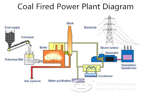 nuclear power plant flow diagram
