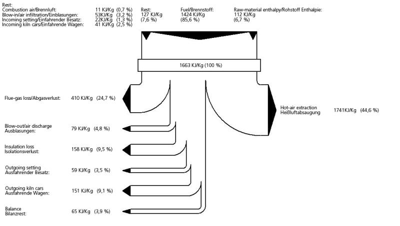 sankey diagram data