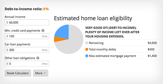 Debt-to-Income Ratio Calculator Zillow