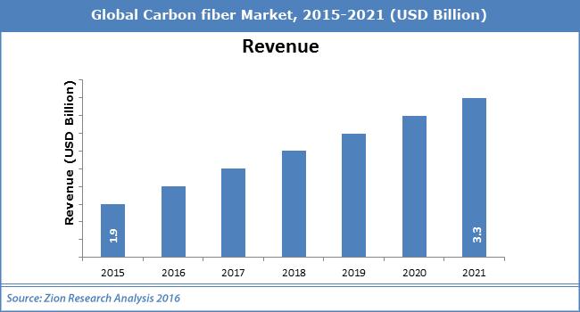 Global Carbon fiber Market
