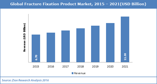 Global Fracture Fixation Product Market
