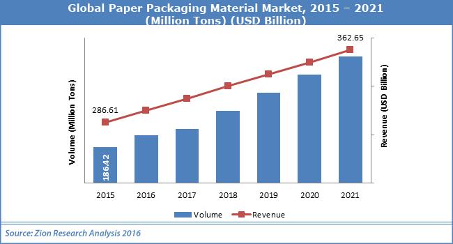 Global Paper Packaging Material Market