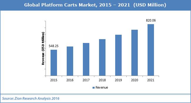 Global Platform Carts Market