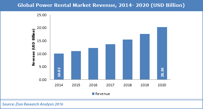 Global Power Rental Market Revenue
