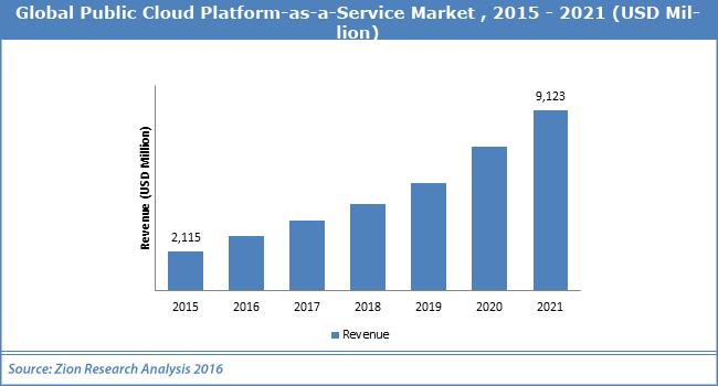 Global Public Cloud Platform as a Service Market