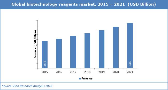 Global biotechnology reagents market