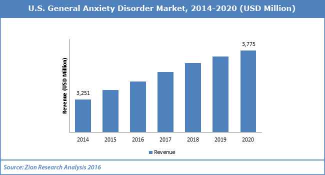 U.S. General Anxiety Disorder Market.png