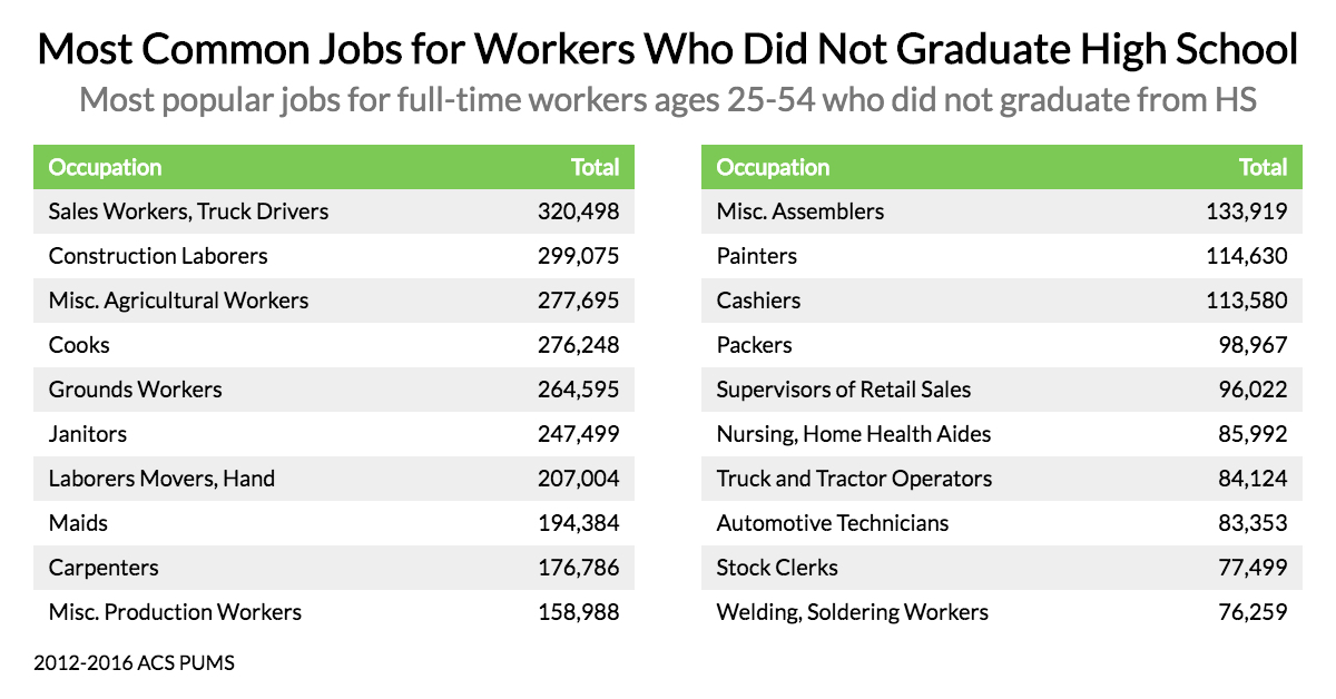 These Are The Most Common Jobs For Non-College Graduates
