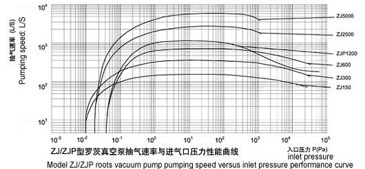 China MADEBAO Vacuum Pump, Liquid Ring Vacuum Pumps, Water Ring