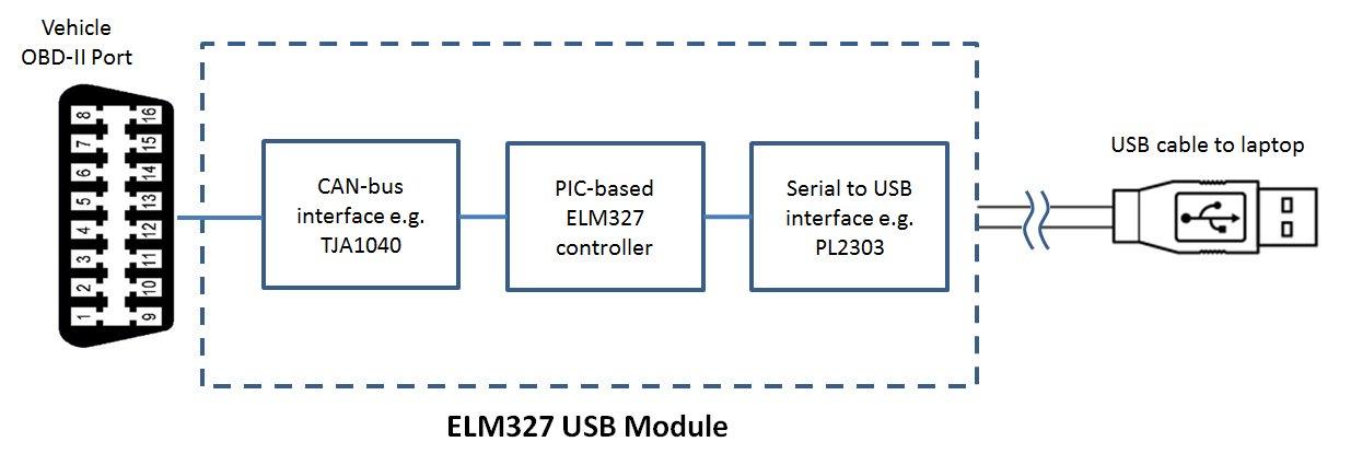 odb2 to usb wiring diagram