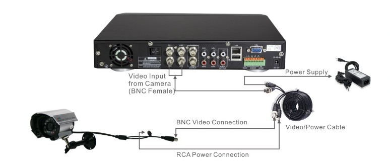 cctv network wiring diagram
