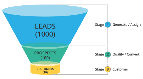 Working with Leads Online Help - Zoho CRM