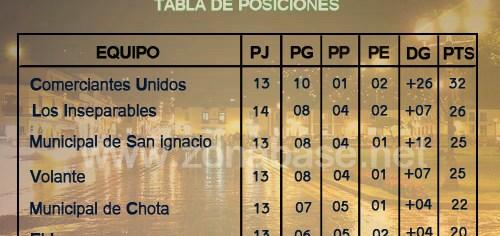 Fecha 15 - Liga Superior de Cajamarca