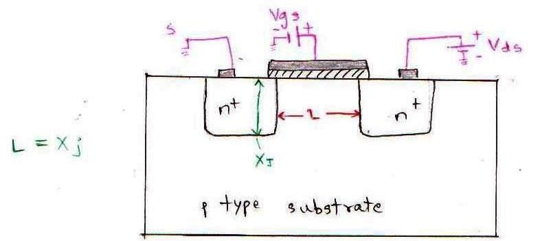Short channel effects - MOSFET - Microelectronics Lab - mos transistor
