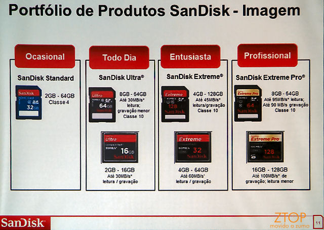 Sandisk_velocidade_SDs