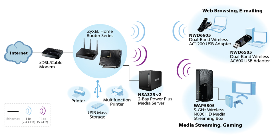 Wireless Home Network Diagram Wiring Diagram