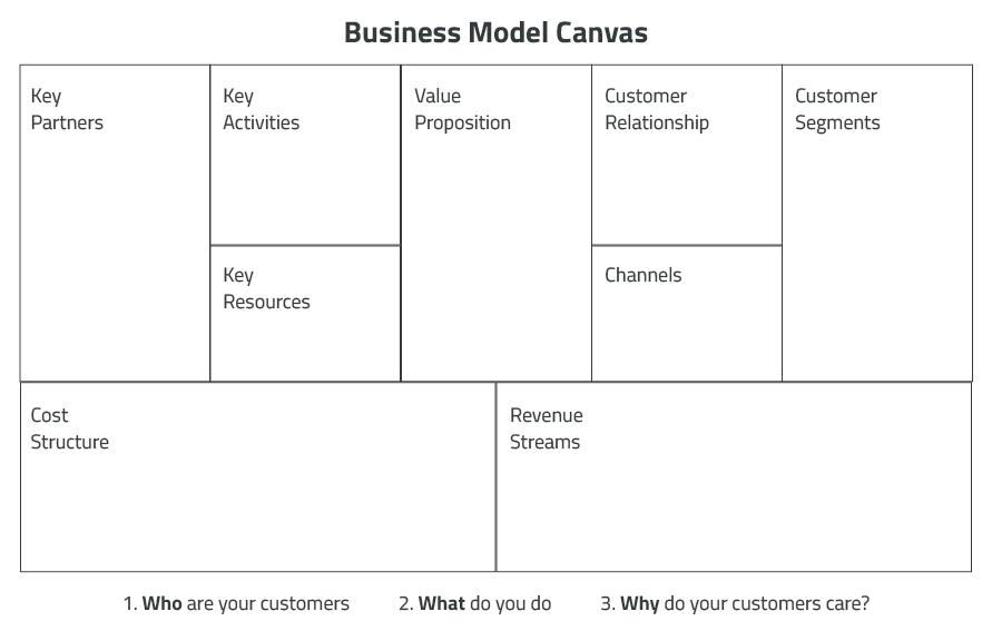 Business Model Canvas \u2013 CUNY I-Corps