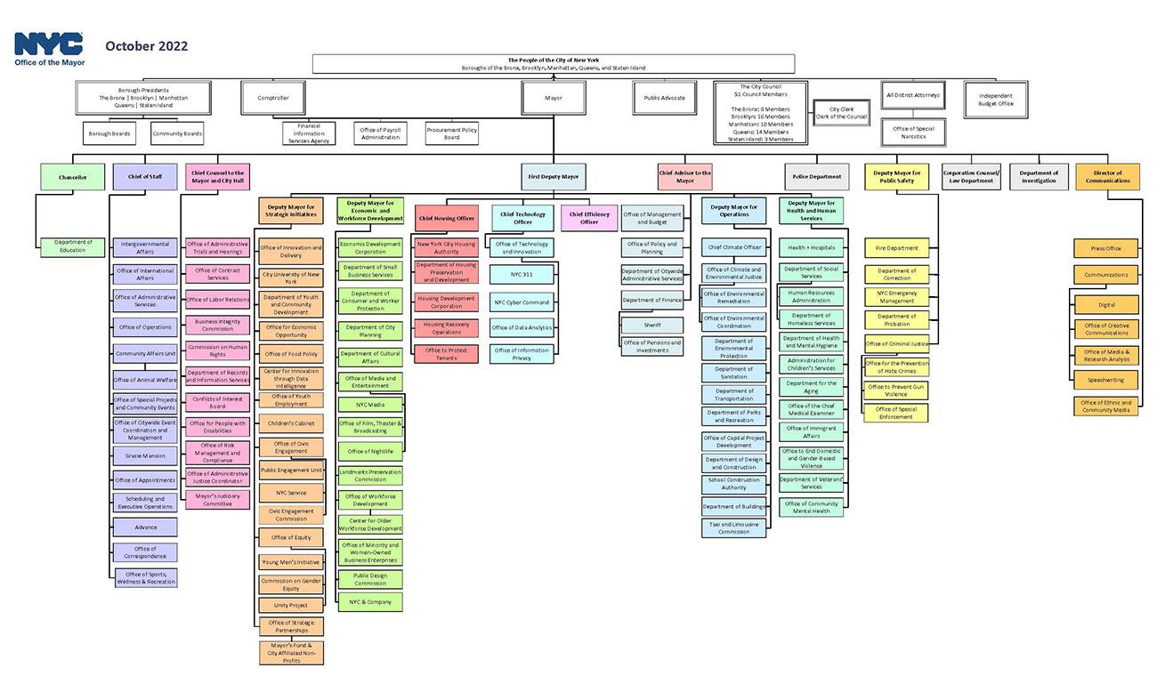 Citywide Organization Chart