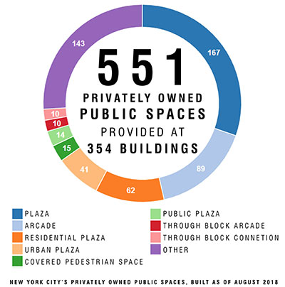 Privately Owned Public Space Overview - DCP