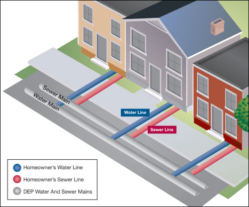 Water and Sewer Service Line Protection Program in Partnership with