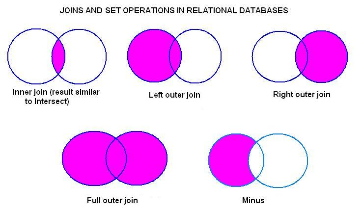 QUERYING THE DATABASE QUERIES and VIEWS
