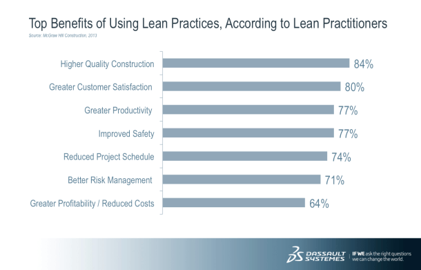 Lean Construction Benefits Reported by Lean Practitioners
