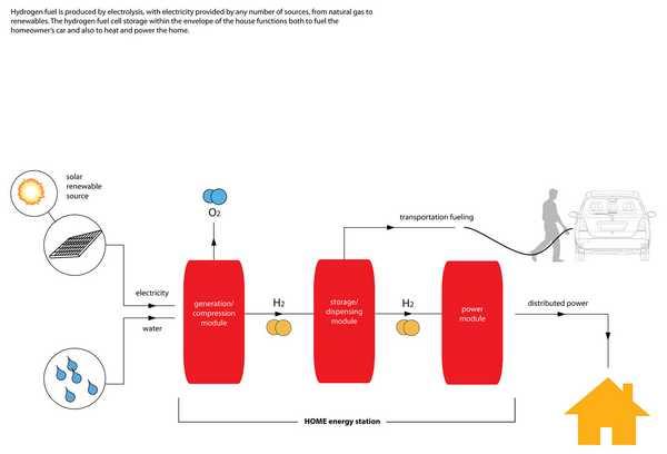 Fuel Process Hydrogen Local