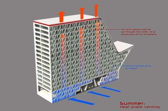 Enclosure Performance Diagram For Hotel