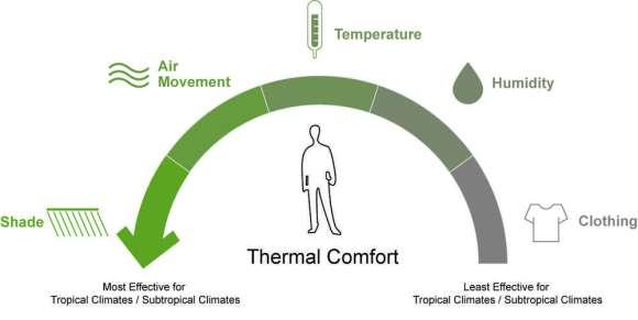 Breeze Engine Hostel diagram human energy balance