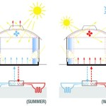 CLIMATE SYSTEM SUMMER AND WINTER