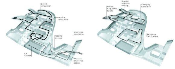 Access and circulation