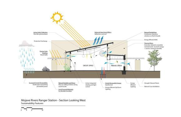 Sustainable Diagram - Section : Image Courtesy John Edward Linden