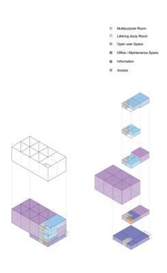 Area distribution : Image Courtesy Gorka Blas Revilla
