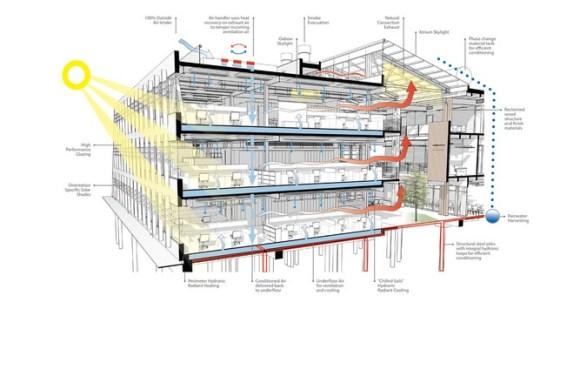 Image courtesy ZGF Architects LLP