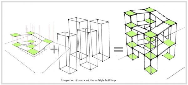 organisation_diagram-intergation_of_ramps