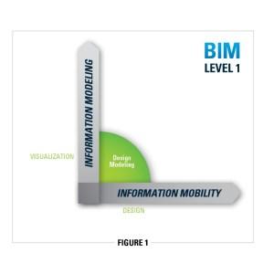 Figure 1 Greg Bentley BIM blog 2014-08-04