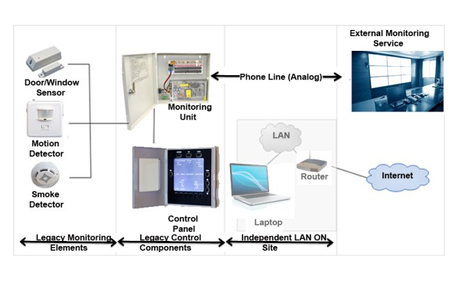 Figure 1 An example of a Security System