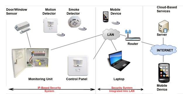 Figure 4 An example of IP-based Security System
