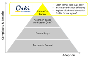 Formal adoption pyramid for End-to-End formal